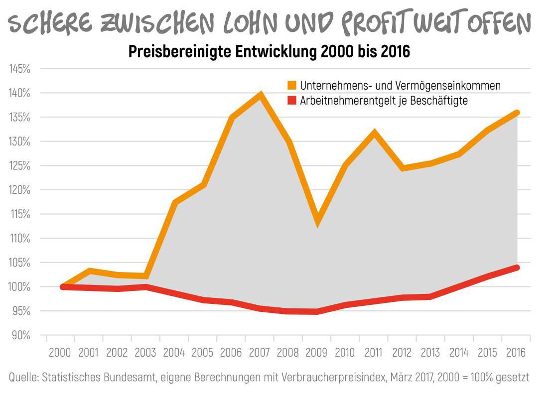 Grafik: Die Schere zwischen Arm und Reich