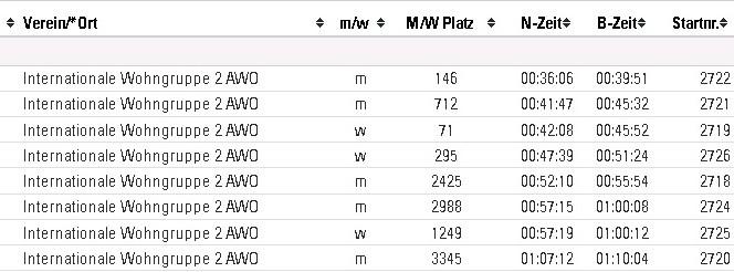 Tabelle mit Zeiten von der Teilnahme an der Badischen Meile 2018