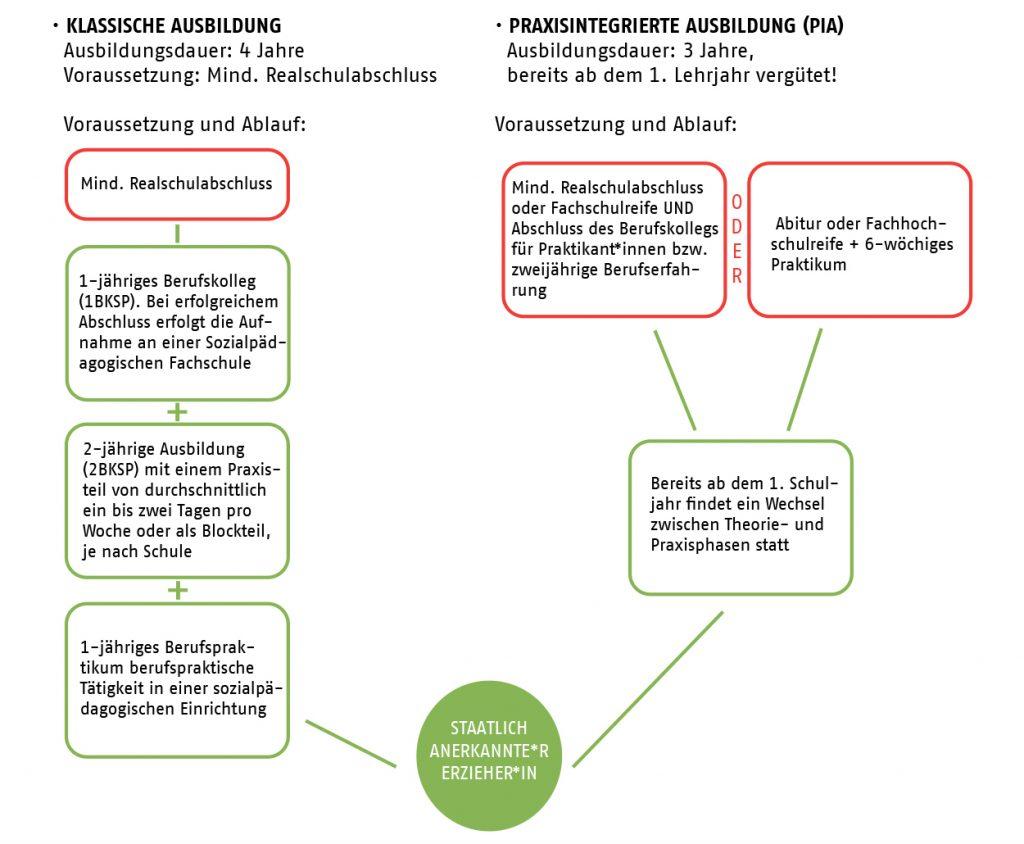Infoblock Ausbildungswege Erzieher innen AWO Karlsruhe