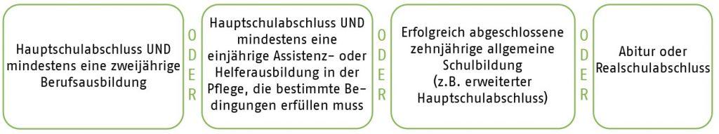 Voraussetzungen Generalistische Pflege AWO Karlsruhe